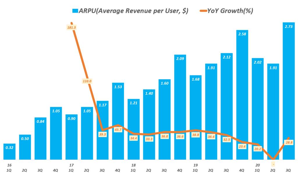 스냅 실적, 분기별 스냅챗 사용자 당 매출 및 전년 비 증가율 추이( ~ 20년 3분기), Snapchat ARPU(Average Revenue per User, $), Graph by Happist