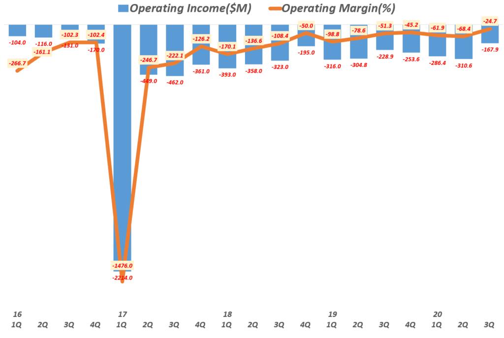 스냅 실적, 분기별 스냅 영업이익 및 영업이익률 추이( ~ 20년 3분기), Quarterly Snap Operating Income & Operating margin(%), Graph by Happist