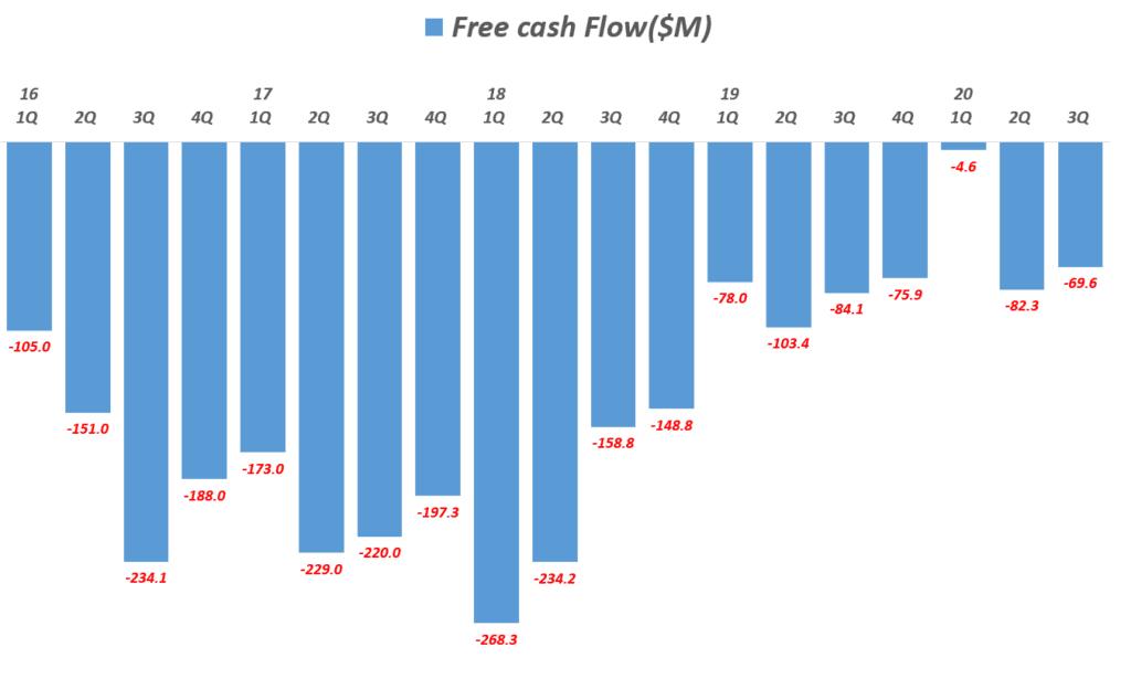 스냅 실적, 분기별 스냅 잉여현금흐름 추이( ~ 20년 3분기), Quarterly Snap Free Cash Flow($M), Graph by Happist