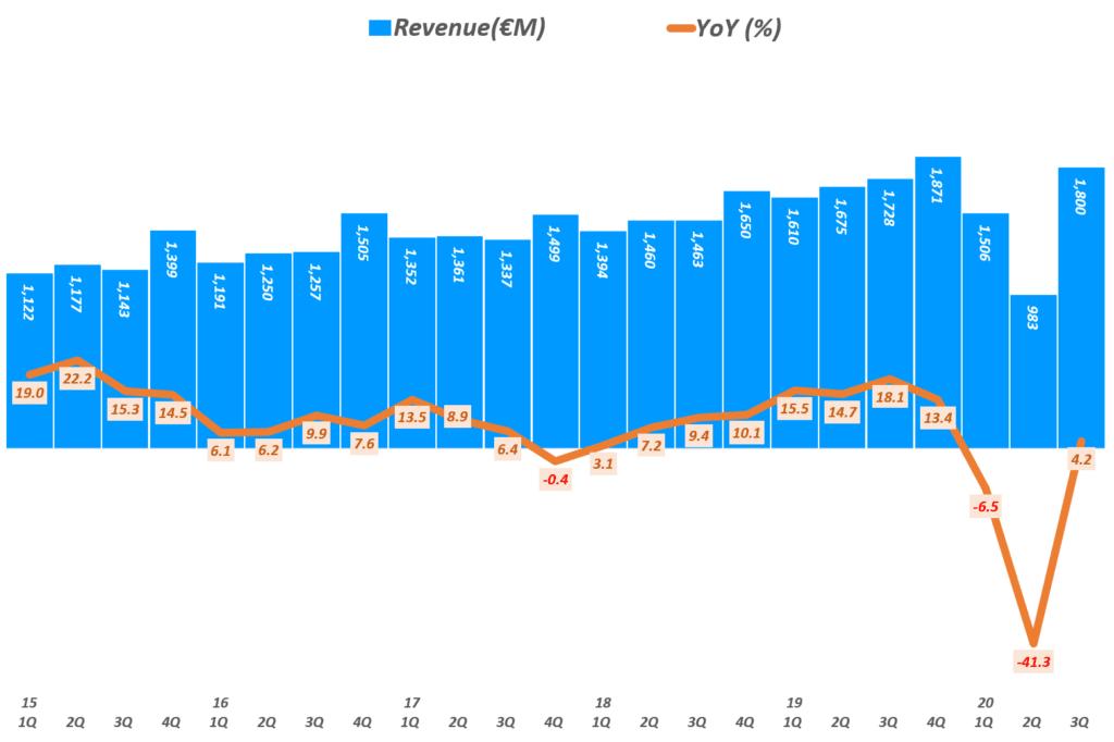에르메스 실적, 분기별 에르메스 매출 및 전년 비 성장률 추이( ~ 20년 3분기), Quarterly Hermes Revenue & YoY growth rate(%), Graph by Happist