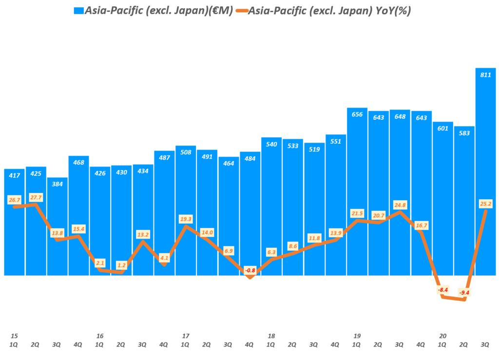 에르메스 실적, 분기별 에르메스 아시아 태평양 지역(일본 제외) 매출 및 전년 비 성장률 추이( ~ 20년 3분기), Quarterly Hermes Asia-Pacific (excl. Japan) Revenue & YoY growth rate(%), Graph by Happist