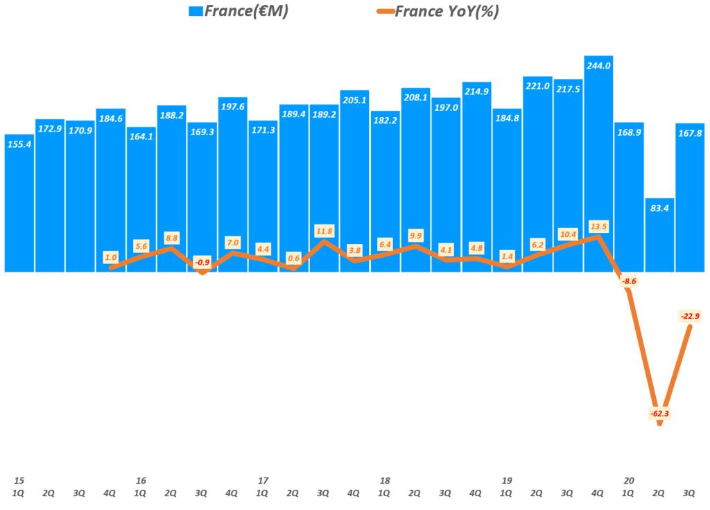 에르메스 실적, 분기별 에르메스 프랑스 매출 및 전년 비 성장률 추이( ~ 20년 3분기), Quarterly Hermes France Revenue & YoY growth rate(%), Graph by Happist