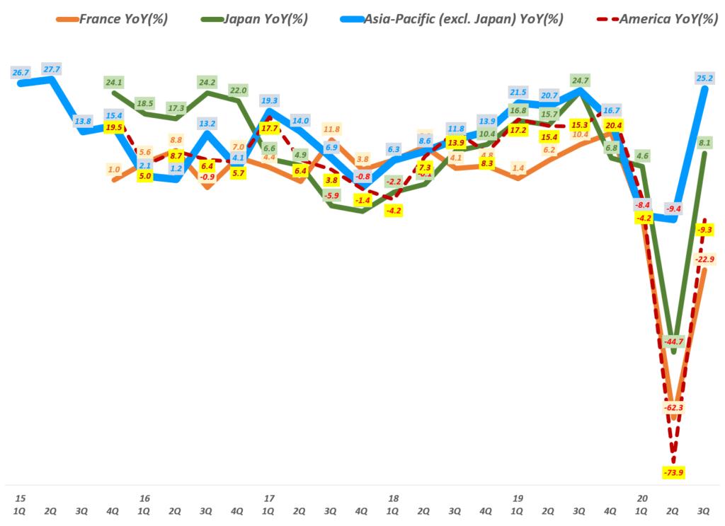 에르메스 실적, 분기별 주요 지역별 에르메스 매출 성장률 추이( ~ 20년 3분기), Quarterly Hermes regional Revenue YoY growth rate(%), Graph by Happist