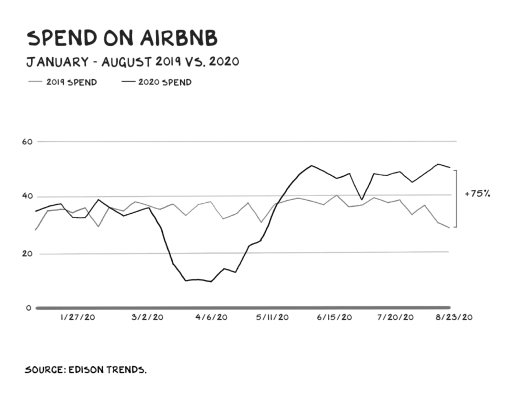 에어비엔비에서 사용하는 비용 비교(2019 vs 2020), airbnb spend