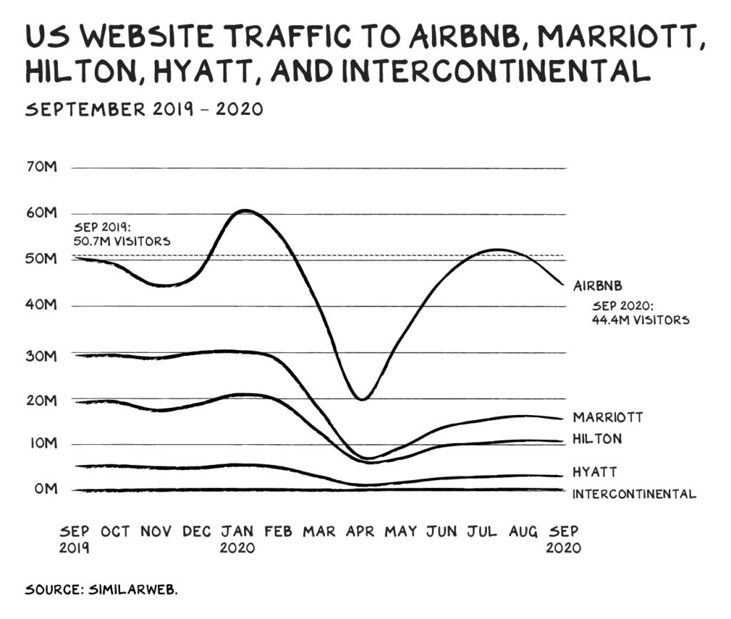 에어비엔비와 주요 호텔 체인들의 미국 내 웹 트래픽 추이 비교, WEBSITE TRAFFIC