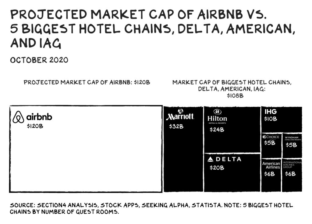 에어비엔비와 5대 5텔 체인 가치 총액 비교, MARKET CAP of 5 hotel chains