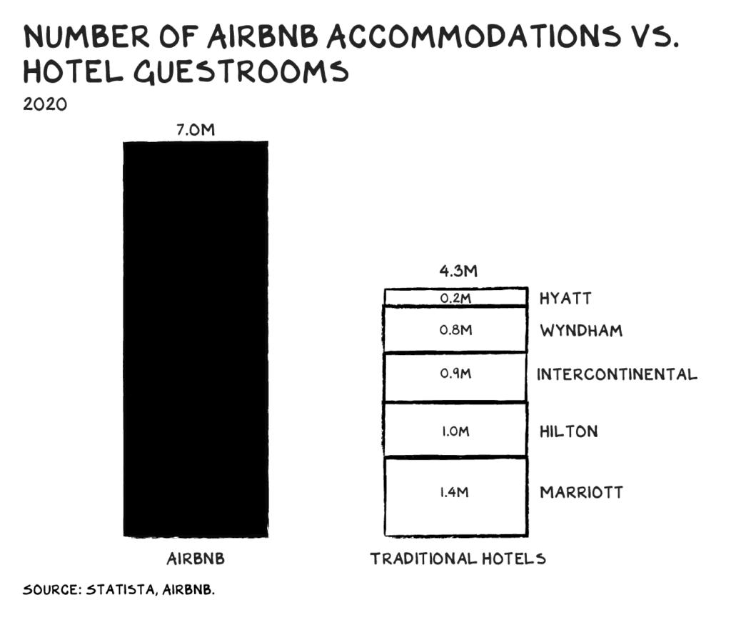 에어비엔비 호스트 수와 주요 호텔 객실 수 비교, AIRBNB ACCOMMODATIONS
