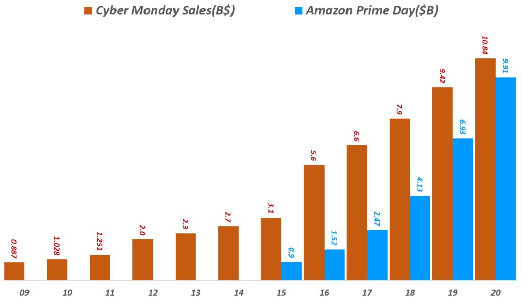 연도별 사이버먼데이 및 아마존 프라임데이 판매액 추이, Yearly Cyber Monday & Amazon Prime Day sales, Data from Adobe digital & eMarketer, Graph by Happist