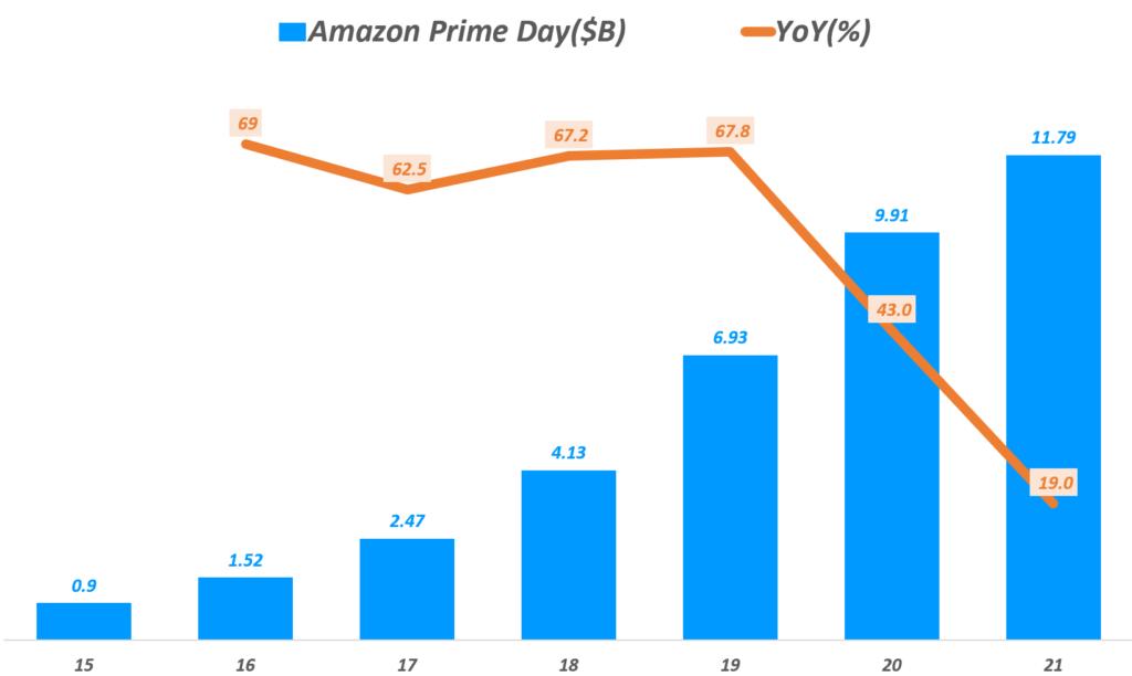 연도별 아마존 프라임데이 판매액, 프라임데이 매출 추이( ~ 2021년), Yearly Amazon Prime Day sales, Data from Adobe digital & eMarketer, Graph by Happist