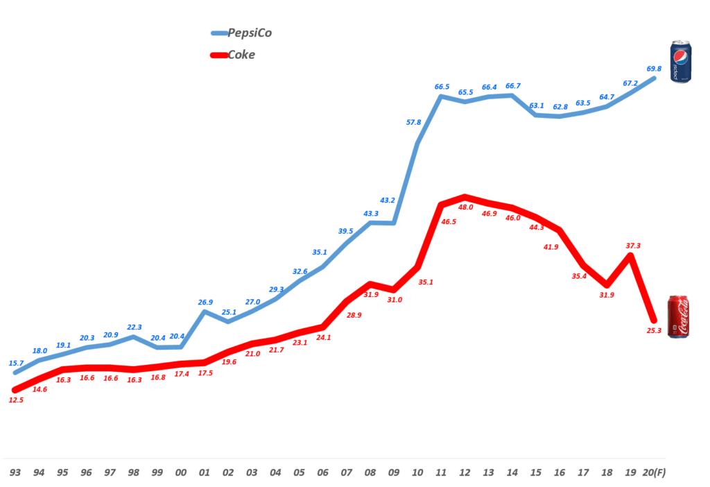 연도별 펩시 매출과 연도별 코카콜라 매출 비교, 20년은 펩시 전망치를 반영했고 코카콜라는 별도 전망치를 발표하지 않았기 때문에 4분기 성장 5% 가정 반영, Graph by Happist