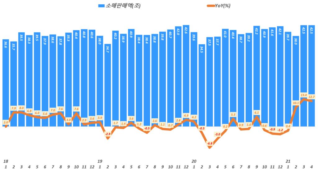 월별 소매판매액 추이 및 성장률 추이( ~ 21년 4월), Data from Statistics Korea(KOSTAT), Graph by Happist