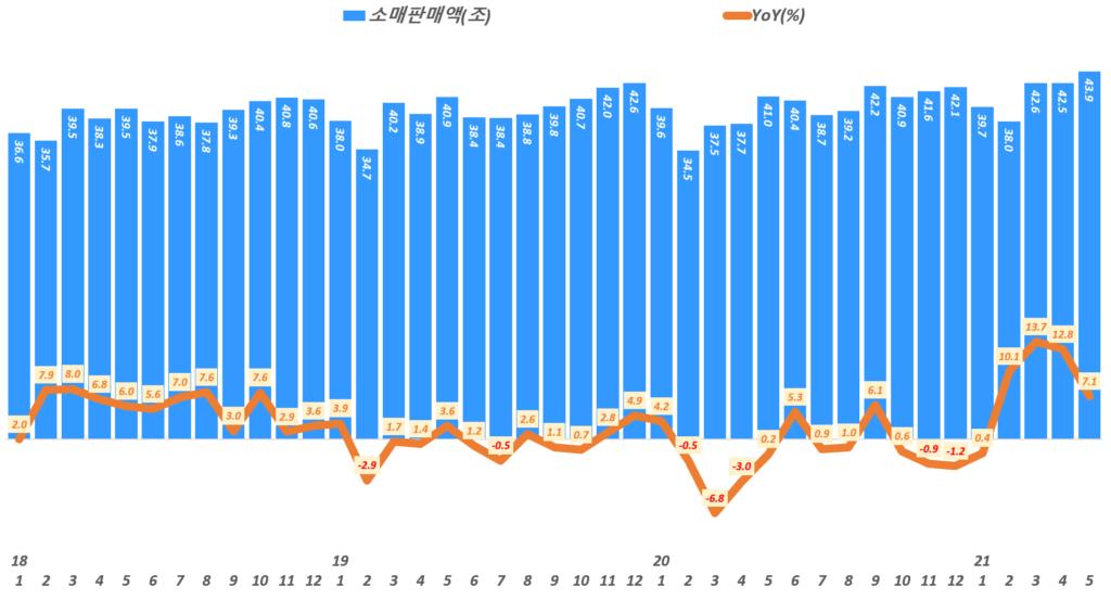 월별 소매판매액 추이( ~ 21년 5월), Data from Statistics Korea(KOSTAT), Graph by Happist