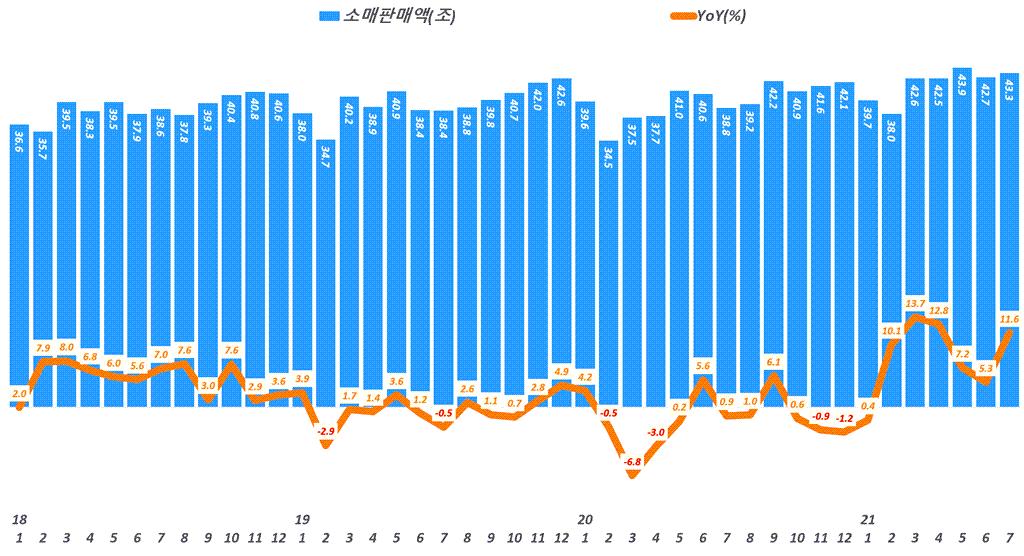 월별 소매판매액 추이( ~ 21년 7월), Data from Statistics Korea(KOSTAT), Graph by Happist