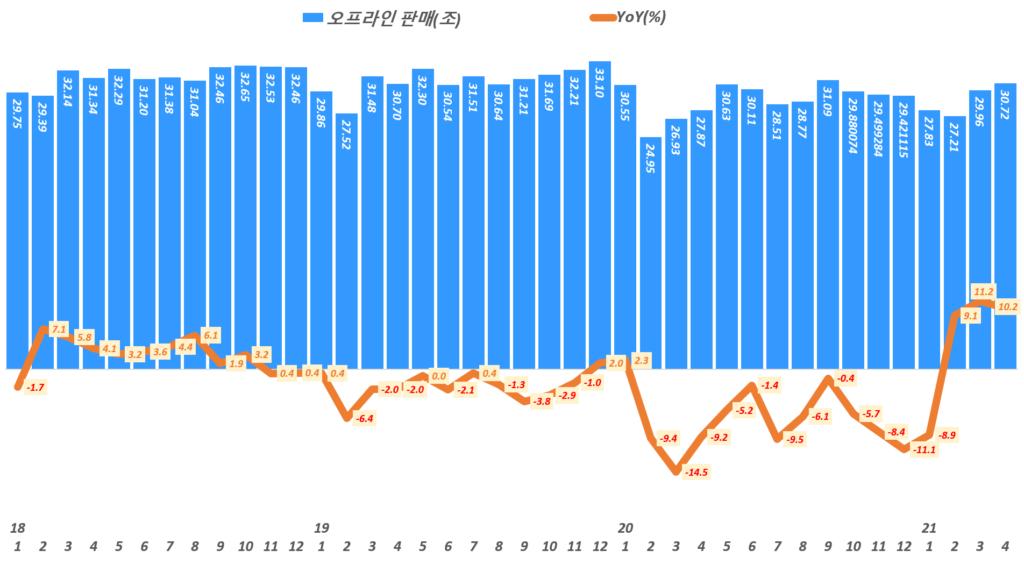 월별 오프라인 소매판매액 추이 및 성장률 추이( ~ 21년 4월), Data from Statistics Korea(KOSTAT), Graph by Happis