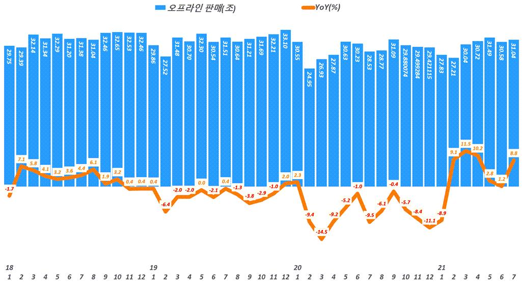 월별 오프라인 소매판매액 추이 및 성장률 추이( ~ 21년 7월), Data from Statistics Korea(KOSTAT), Graph by Happist