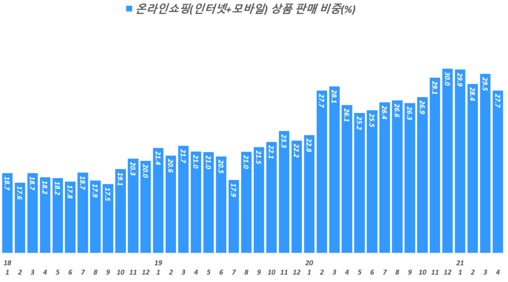 월별 한국 상품 온라인쇼핑 비중 추이( ~ 21년 4월), Data from Statistics Korea(KOSTAT), Graph by Happist