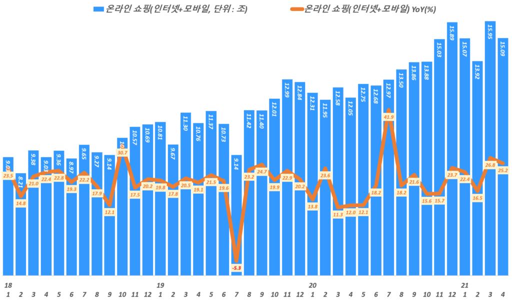 월별 한국 온라인쇼핑 거래액 및 성장률 추이,( ~ 21년 4월), 통계청 자료 기반,  Graph by Happist