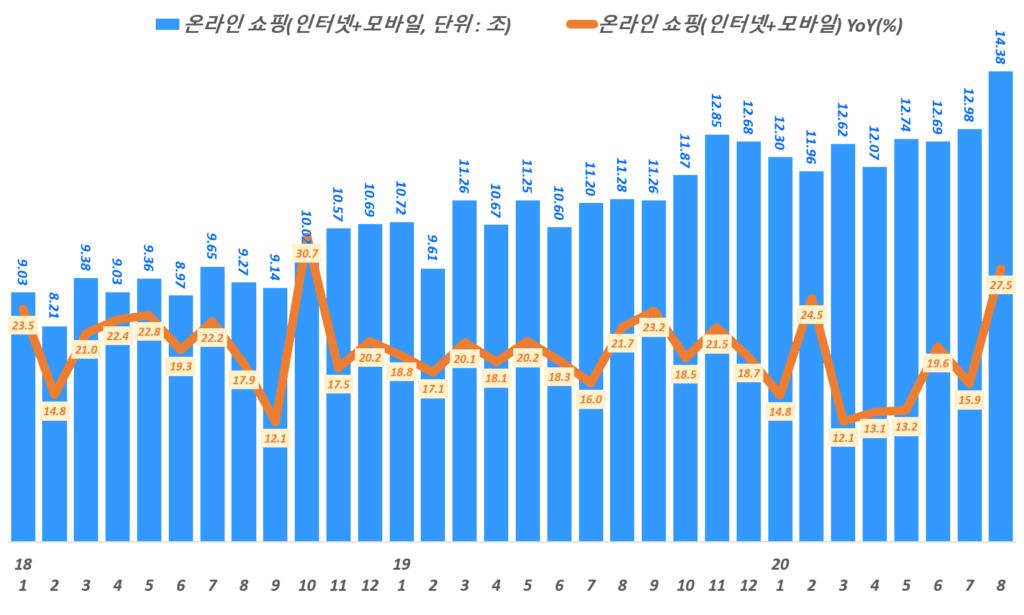 월별 한국 온라인쇼핑 거래액 및 전년 동월 비 성장률 추이,( ~ 20년 8월), 통계청 자료 기반,  Graph by Happist