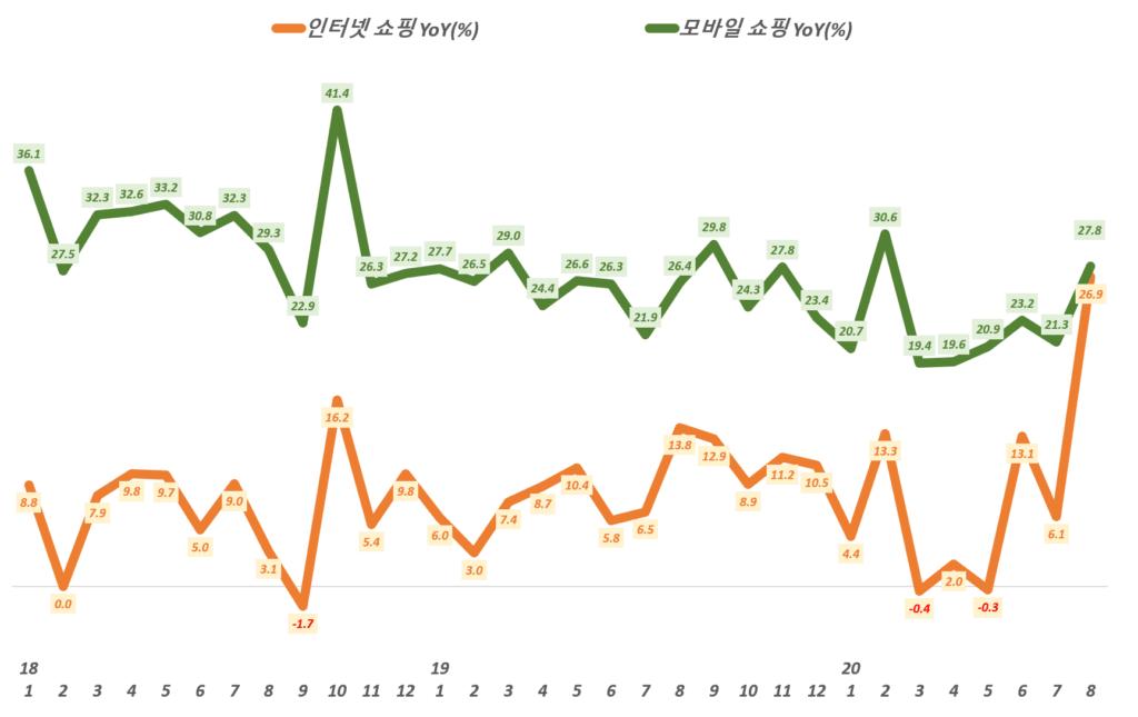 월별 한국 온라인쇼핑 거래액 중 인터넷쇼핑과 모바일쇼핑의 전년 동월 비 성장률 추이,( ~ 20년 8월), 통계청 자료 기반,  Graph by Happist