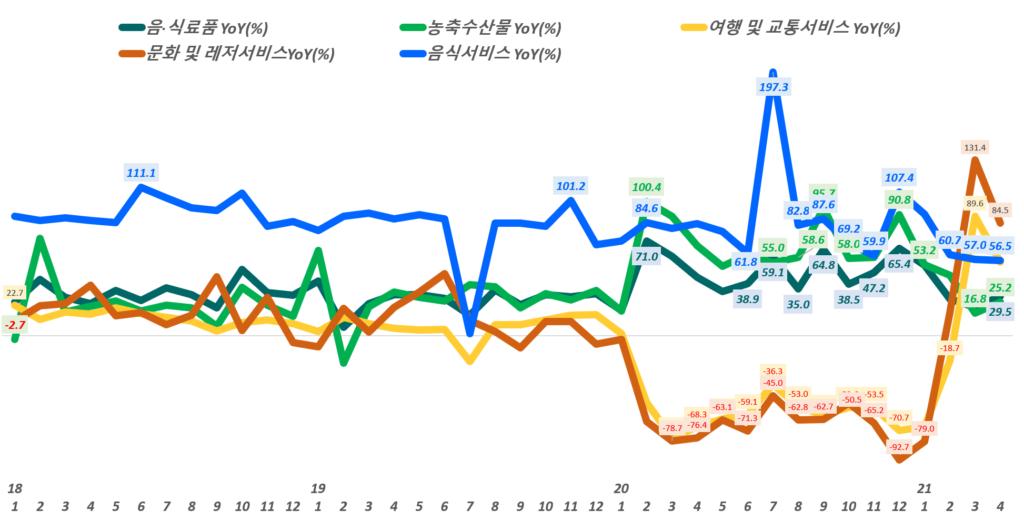 월별 한국 온라인쇼핑 거래액 중 주요 카테고리별 성장률 추이,( ~ 21년 4월), Data from Statistics Korea(KOSTAT), Graph by Happist