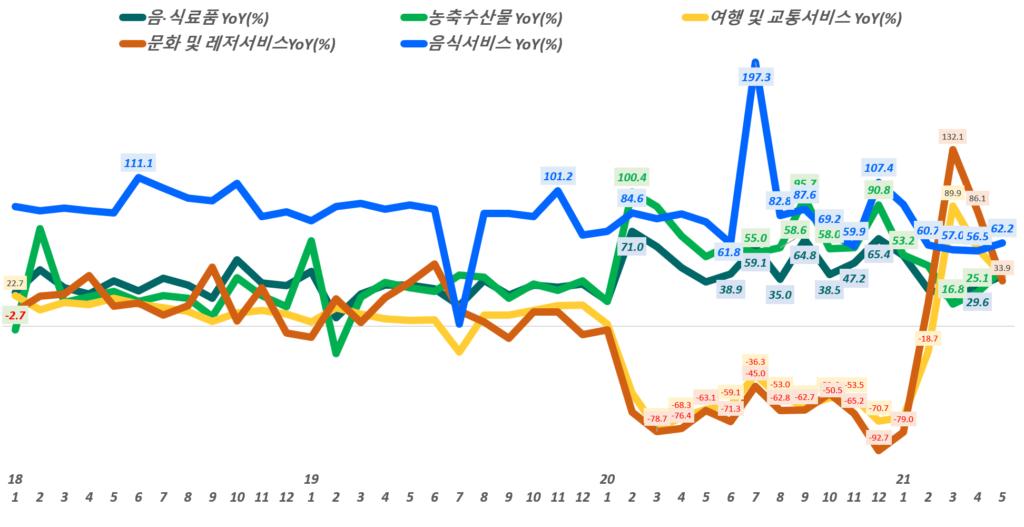 월별 한국 온라인쇼핑 거래액 중 주요 카테고리별 증가률 추이,( ~ 21년 5월), Data from Statistics Korea(KOSTAT), Graph by Happist