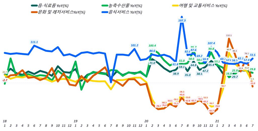월별 한국 온라인쇼핑 거래액 중 주요 카테고리별 증가률 추이,( ~ 21년 7월), Data from Statistics Korea(KOSTAT), Graph by Happist