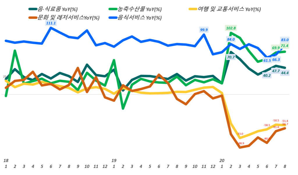 월별 한국 온라인쇼핑 거래액 중 주유 카테고리별 전년 동월 비 성장률 추이,( ~ 20년 8월), 통계청 자료 기반,  Graph by Happist