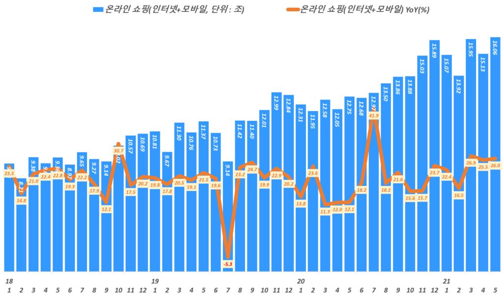 월별 한국 온라인쇼핑 거래액 추이,( ~ 21년 5월), 통계청 자료 기반, Data from Statistics Korea(KOSTAT), Graph by Happist