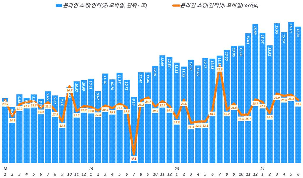 월별 한국 온라인쇼핑 거래액 추이,( ~ 21년 6월, Data from Statistics Korea(KOSTAT), Graph by Happist
