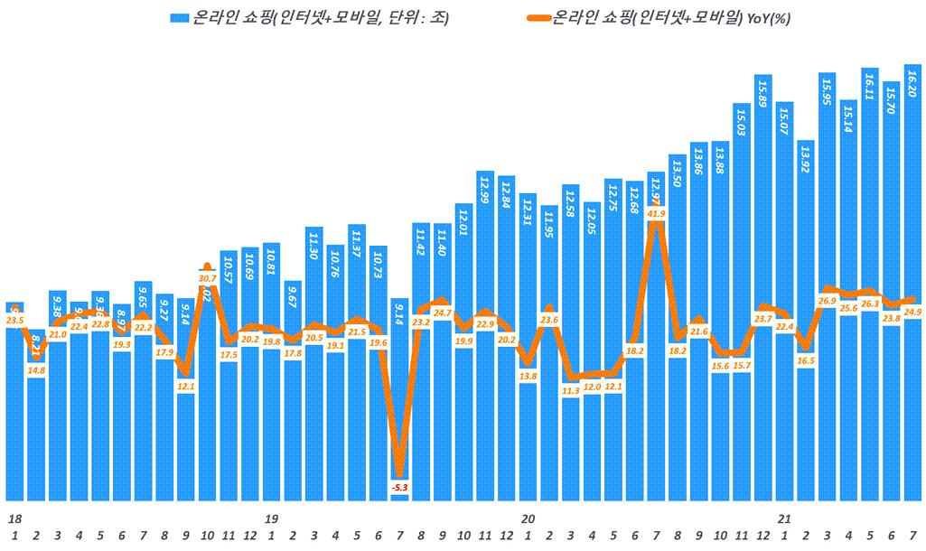 월별 한국 온라인쇼핑 거래액 추이,( ~ 21년 7월, Data from Statistics Korea(KOSTAT), Graph by Happist