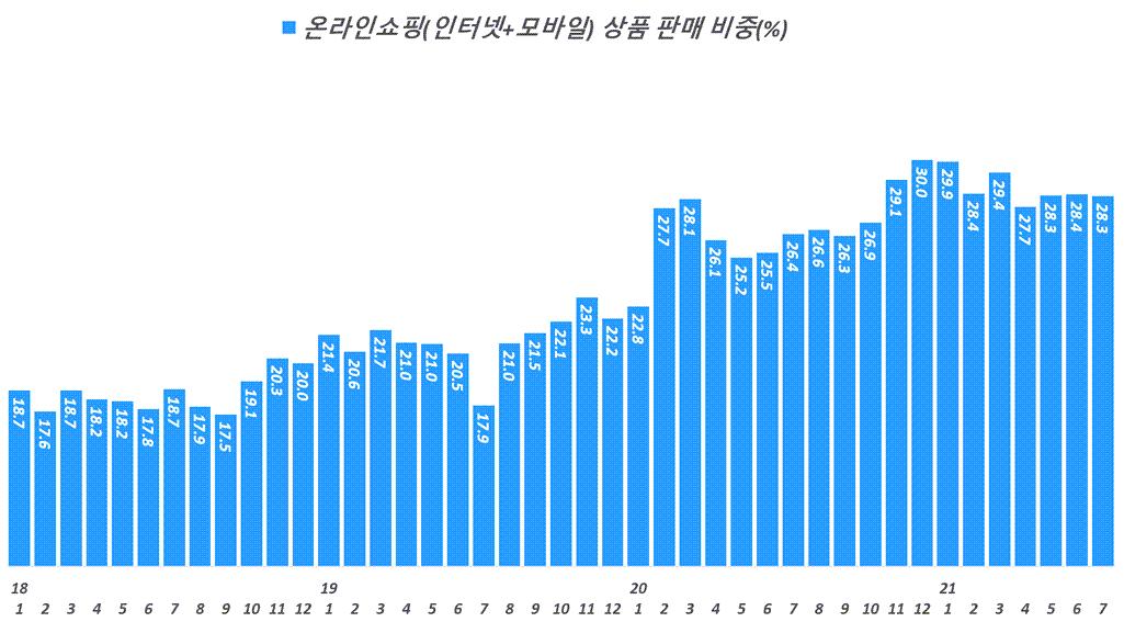 월별 한국 온라인쇼핑 비중 추이( ~ 21년 7월), Data from Statistics Korea(KOSTAT), Graph by Happist