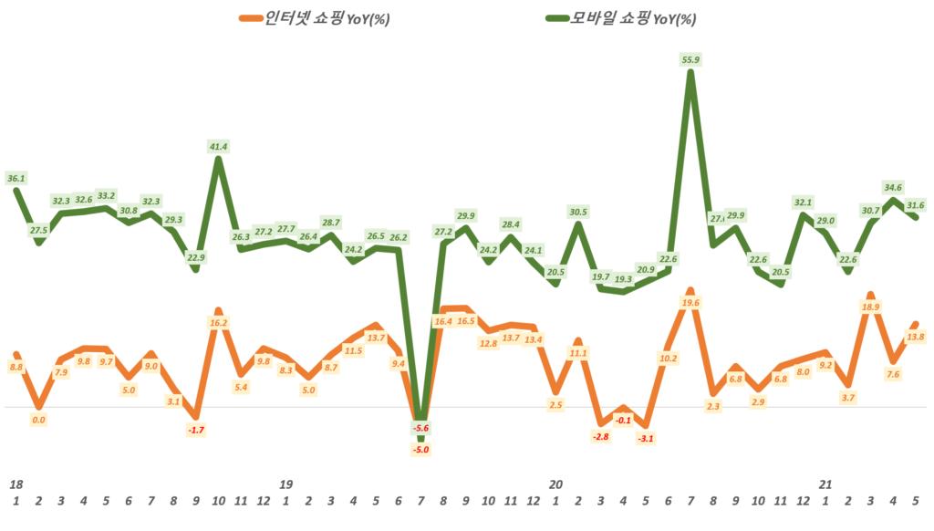 월별 한국 인터넷쇼핑 증가율과 모바일쇼핑 증가율 추이,( ~ 21년 5월), Data from Statistics Korea(KOSTAT),  Graph by Happist