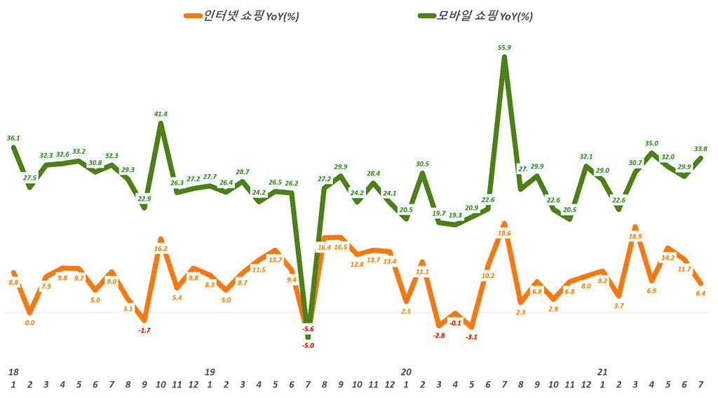 월별 한국 인터넷쇼핑 증가율과 모바일쇼핑 증가율 추이,( ~ 21년 7월), Data from Statistics Korea(KOSTAT),  Graph by Happist