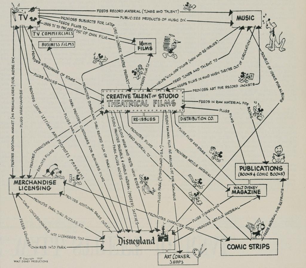 월트 디즈니가 직접 그린 디즈니 비지니스 모델 개념도, disney recipe