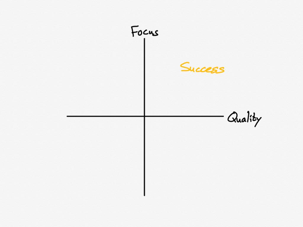 인터넷 성공의 결정 요소로서 집중과 품질을 표현한 포지셔닝 맵, niches-10