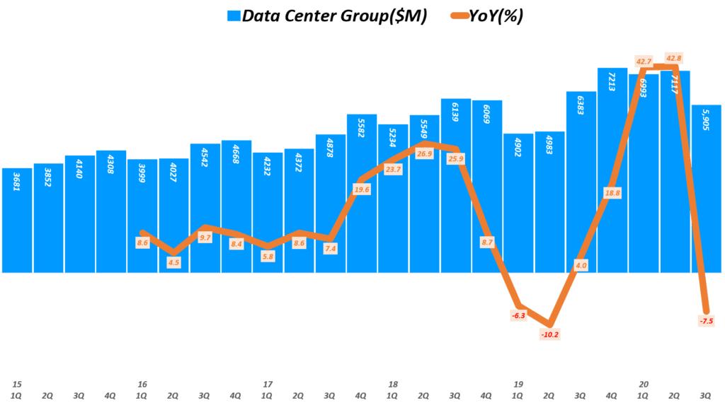 인텔 실적, 분기별 인텔 데이터센터 그룹 매출 및 전년 비 성장률 추이( ~ 20년 3분기), Quarterly Intel Data Center Group Revenue & YoY growth rate(%), Graph by Happist