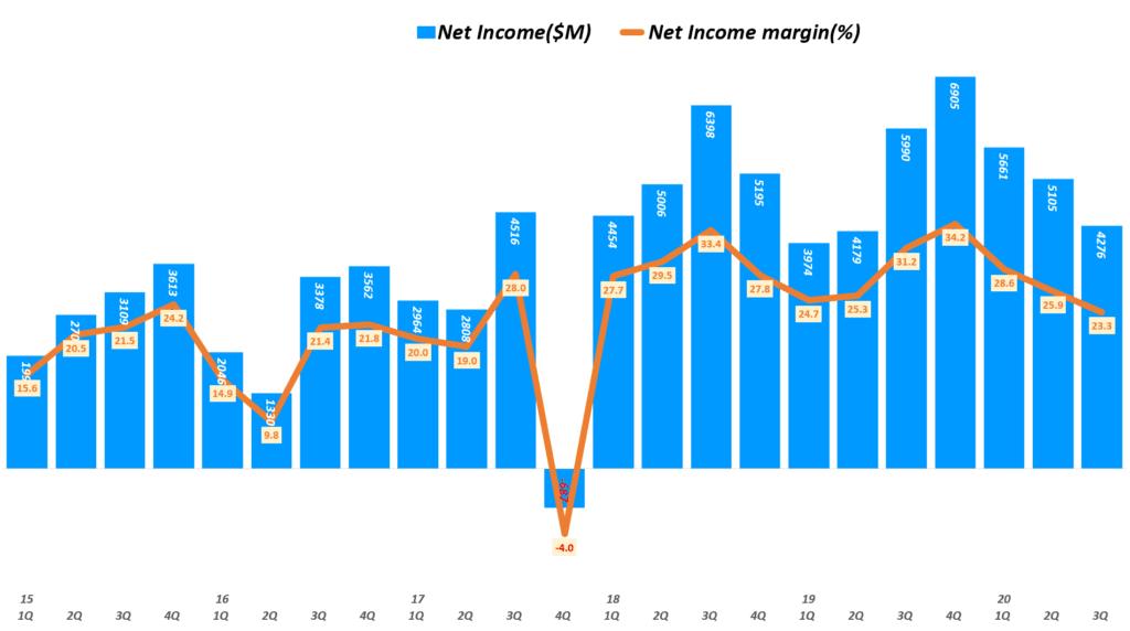 인텔 실적, 분기별 인텔 순이익 및 순이익률 추이( ~ 20년 3분기), Quarterly Intel Net Income & Net margin(%), Graph by Happist