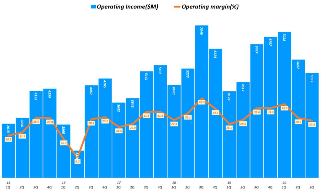 인텔 실적, 분기별 인텔 영업이익 및 영업이익률 추이( ~ 20년 3분기), Quarterly Intel Operating Income & Operating margin(%), Graph by Happist