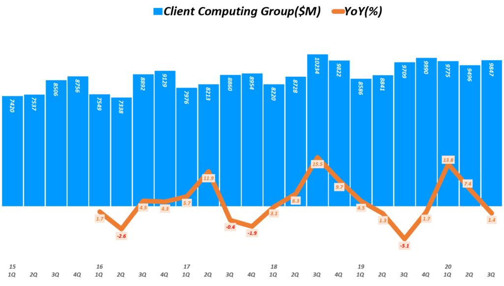 인텔 실적, 분기별 인텔 클라이언트 컴퓨팅 그룹 매출 및 전년 비 성장률 추이( ~ 20년 3분기), Quarterly Intel Client Computing Group Revenue & YoY growth rate(%), Graph by Happist