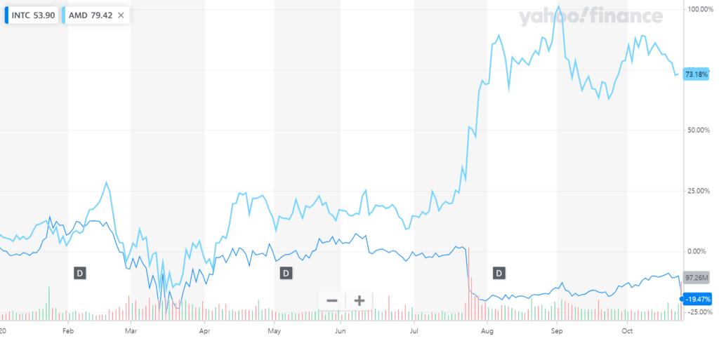 인텔 주가, 20년 초부터 인텔 주가와 AMD 주가 변동 상승 추이, Image from Yahoo Finance