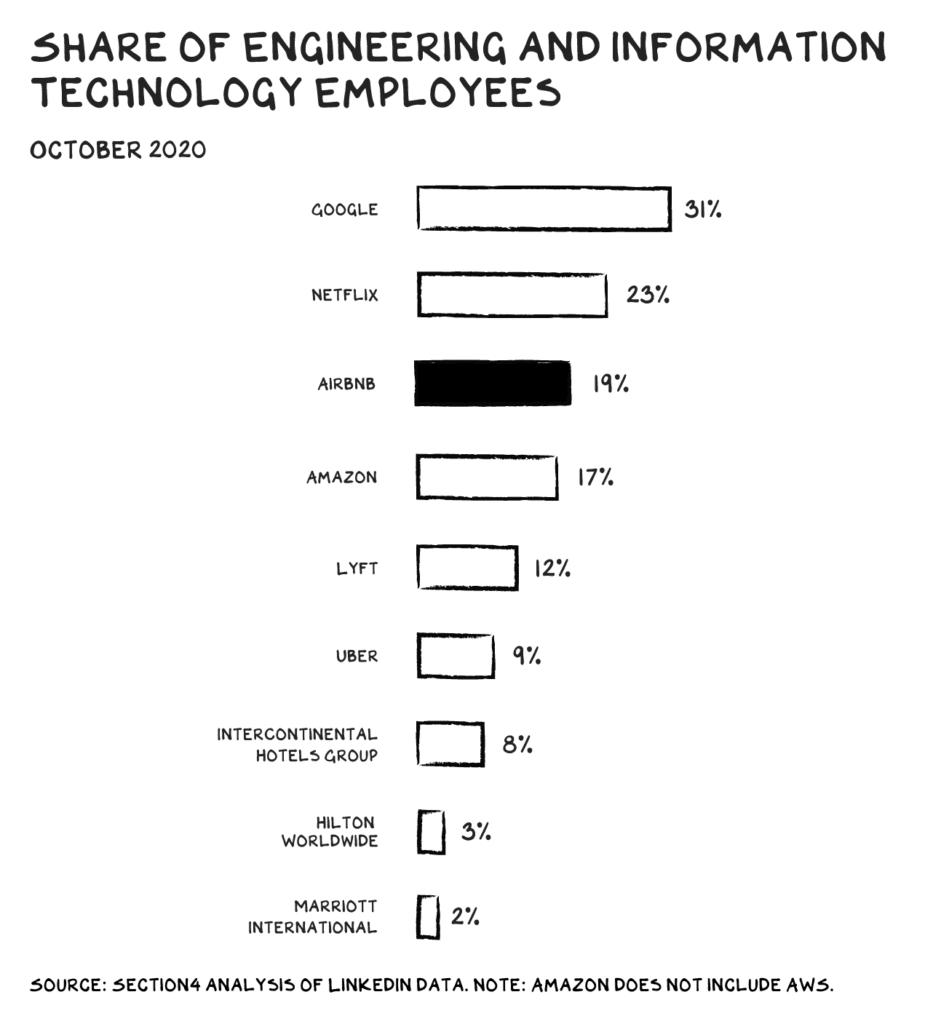 주요 IT 기업들의 엔지니어 및 IT 직원 비중 비교, SHARE OF EMPLOYEES