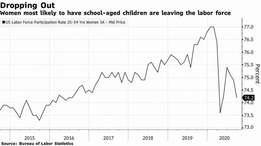 코로나 팬데믹으로 아이를 키우고 있는 여성(25세~54세)의 경제활동참가율이 급격히 하락, Graph by Bloomberg