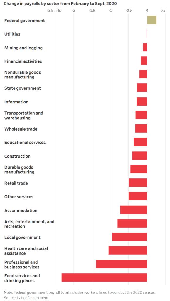 코로나 팬데믹 이후 카데고리별 일자리 증가 추이, 정부 부문을 제외하고는 모든 부문에서 아직 고용 회복을 못하고 있음, Graph by WSJ