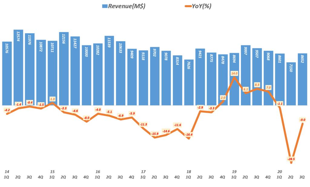 코카콜라 실적, 분기별 코카콜라 매출 및 전년 비 성장률 추이( ~ 20년 3분기),  Coca-cola quarterly revenue & YoY growth rate(%), Graph by Happist