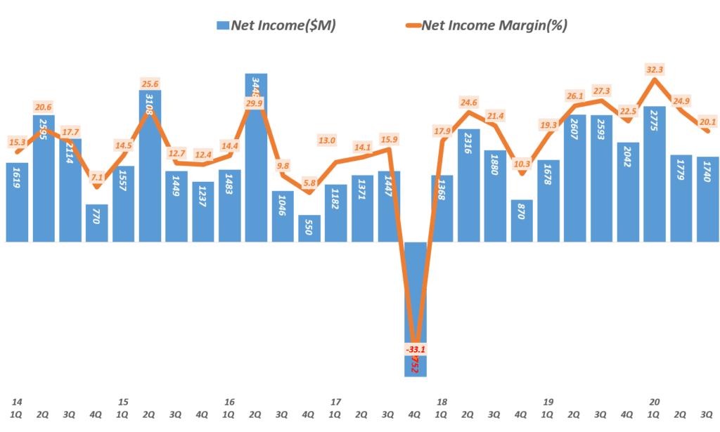 코카콜라 실적, 분기별 코카콜라 순이익 및 순이익률 추이( ~ 20년 3분기),  Coca-cola quarterly Net Income & Net margin(%), Graph by Happist