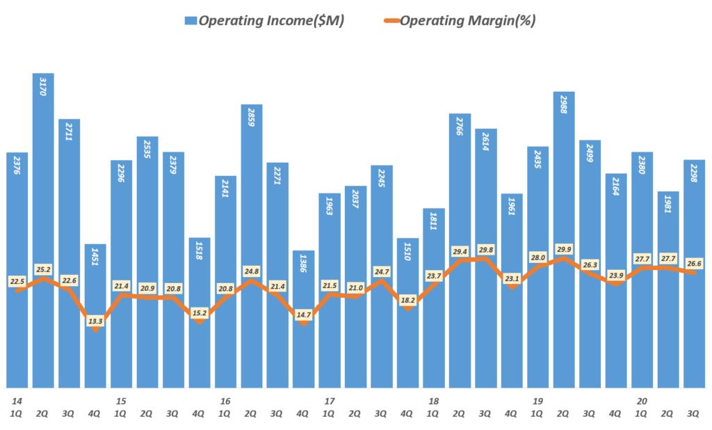 코카콜라 실적, 분기별 코카콜라 영업이익 및 영업이익률 추이( ~ 20년 3분기),  Coca-cola quarterly Operating Income & Operating margin(%), Graph by Happist