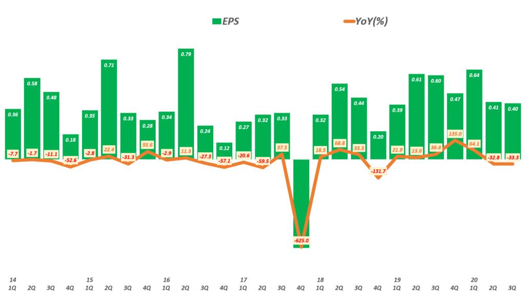 코카콜라 실적, 분기별 코카콜라 주당 순이익 및 전년 비 증가율 추이( ~ 20년 3분기),  Coca-cola quarterly EPS, Graph by Happist