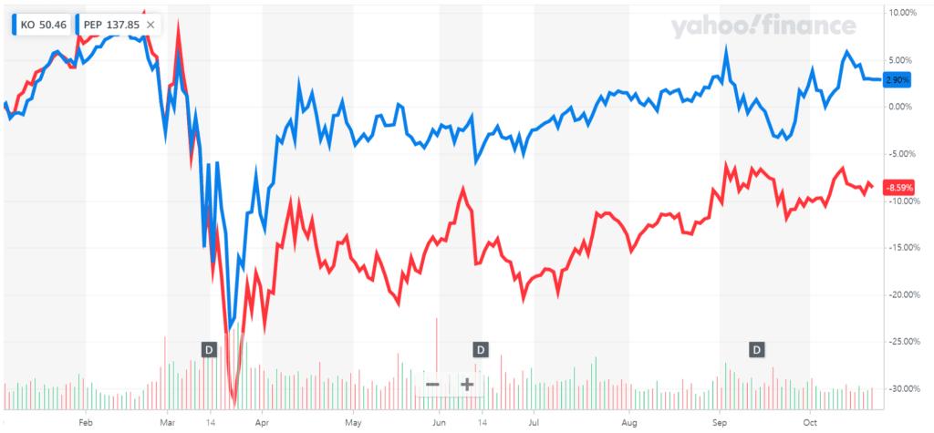 코카콜라 주가와 펩시 주가 상승률 비교, Graph by Yahoo Finance