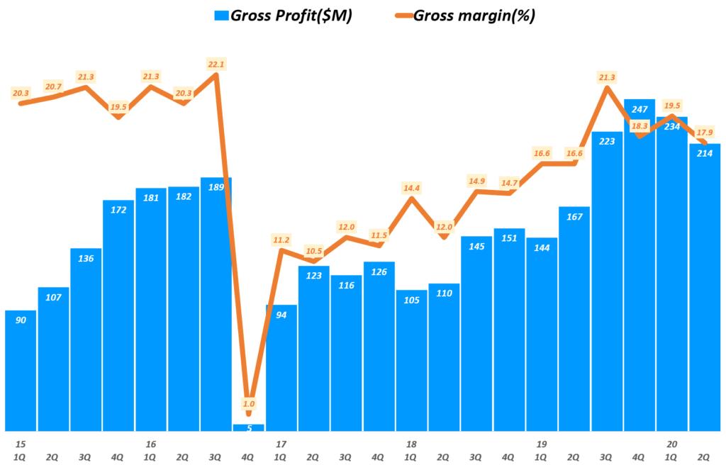 태양광 유망주, 진코솔라 실적, 분기별 진코솔라 매출총이익 및 매출총이익률 추이( ~ 20년 2분기), JINKO Solar  Gross profit $ Gross margin(%), Graph by Happist