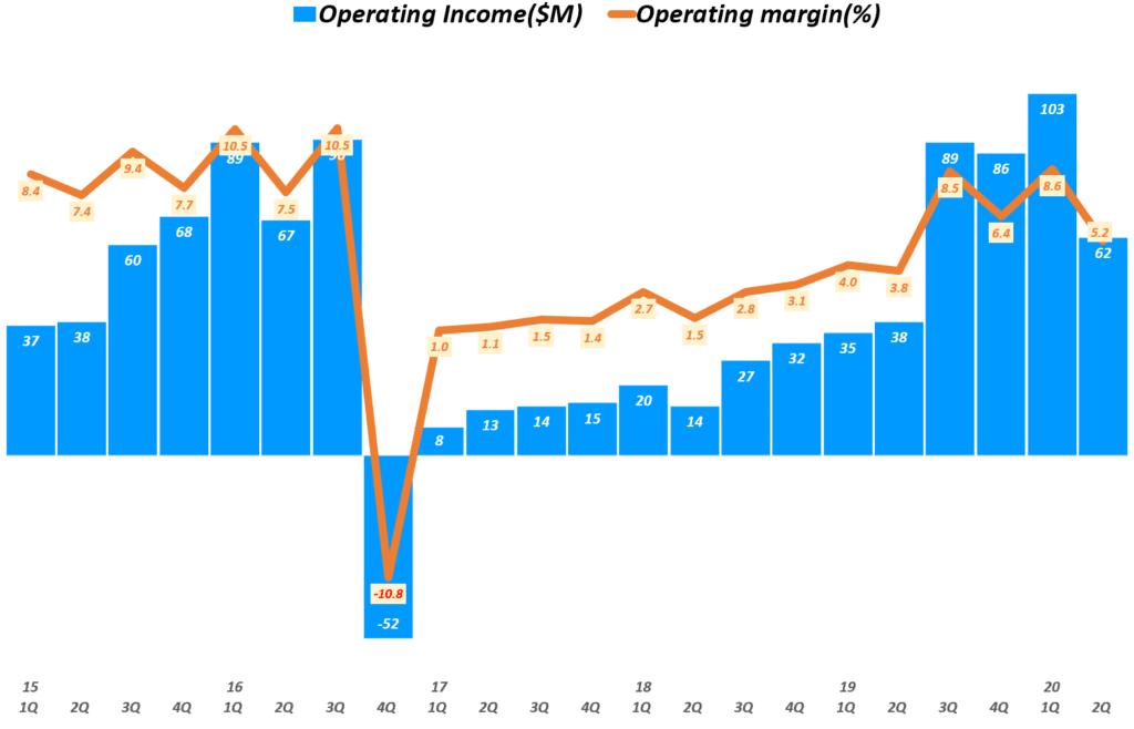 태양광 유망주, 진코솔라 실적, 분기별 진코솔라 영업이익 및 영업이익률 추이( ~ 20년 2분기), JINKO Solar Operating Incomet $ Operating margin(%), Graph by Happist